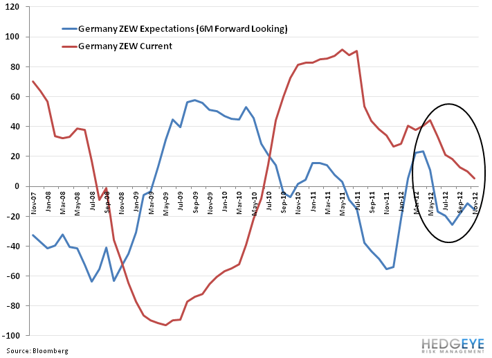 Weekly European Monitor: R is for Recession - 11. zew germany