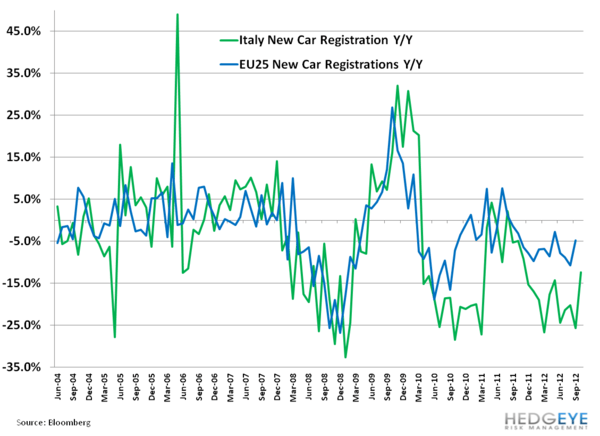 Weekly European Monitor: R is for Recession - 2. cars