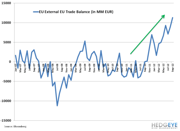 Weekly European Monitor: R is for Recession - 22. trade balance