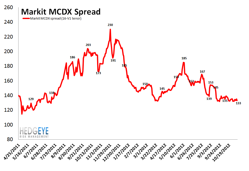 MONDAY MORNING RISK MONITOR: MIXED SIGNALS FROM THE CREDIT MARKET - MCDX