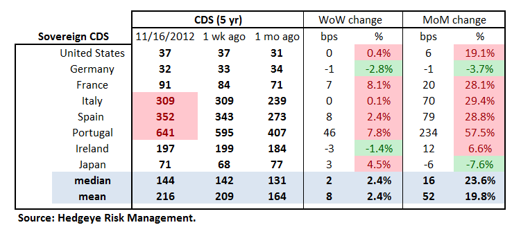 MONDAY MORNING RISK MONITOR: MIXED SIGNALS FROM THE CREDIT MARKET - Sov Table