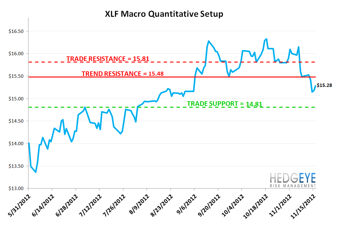 MONDAY MORNING RISK MONITOR: MIXED SIGNALS FROM THE CREDIT MARKET - XLF