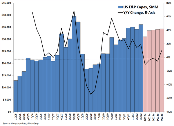 Energy: Decline In Capex  - EP 2 normal
