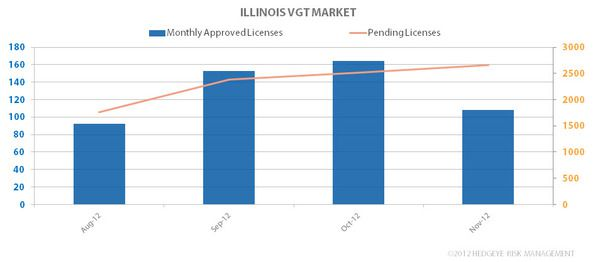 NOV IL LICENSING UPDATE - VGT