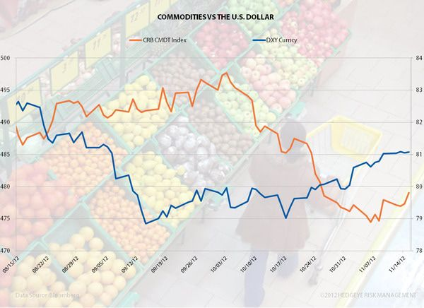 Commodities Vs The Dollar - image001
