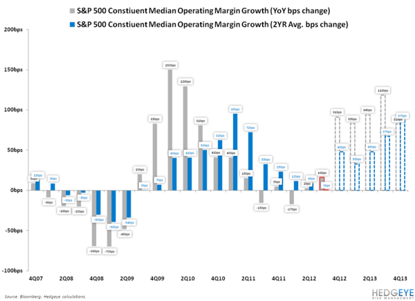 EARNINGS SLOWING UPDATE: HOPE SPRINGS ETERNAL - SPX Margins
