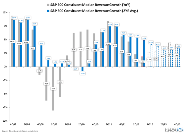 EARNINGS SLOWING UPDATE: HOPE SPRINGS ETERNAL - SPX Revenues