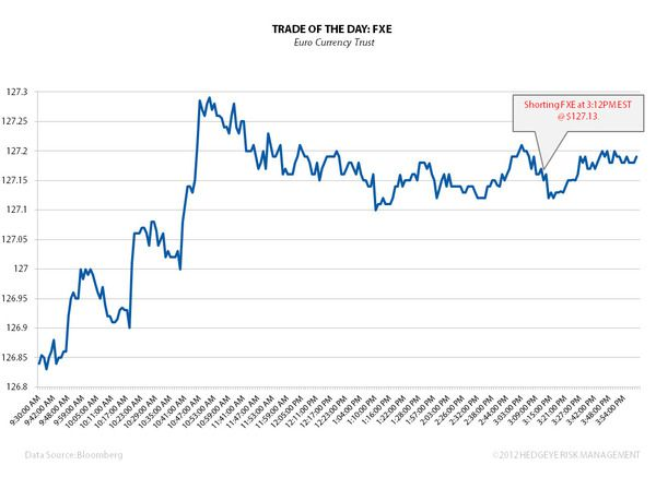 Trade Of The Day: FXE - image001