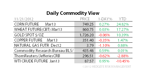 THE HEDGEYE DAILY OUTLOOK - 5A