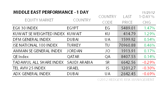 THE HEDGEYE DAILY OUTLOOK - 9A