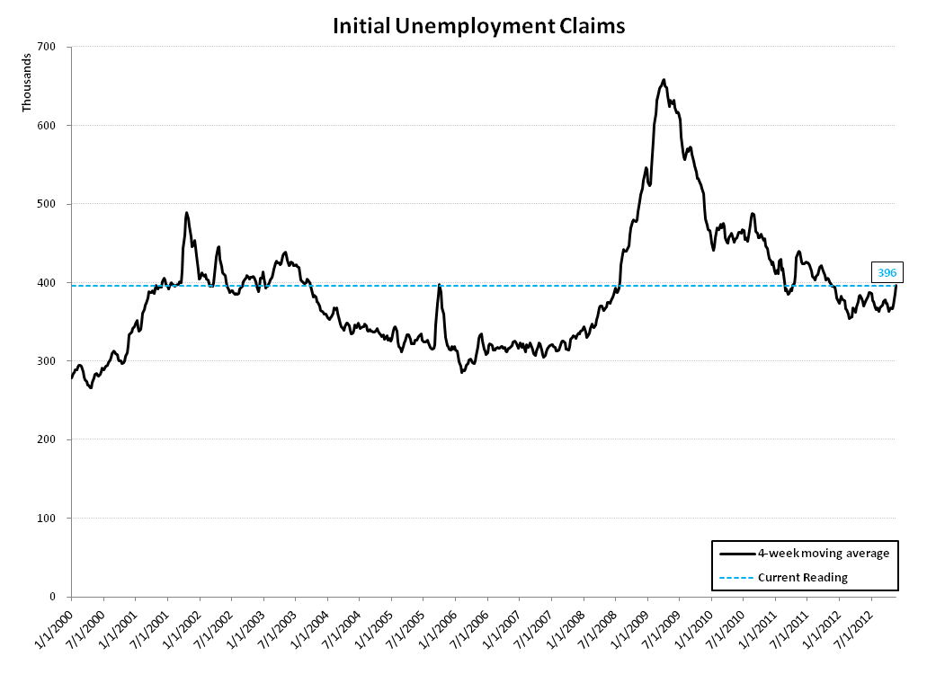 INITIAL CLAIMS: UPDATE ON SANDY'S MEAN REVERSION - Claims Linear