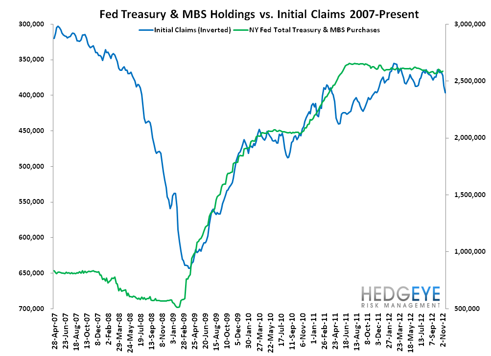 INITIAL CLAIMS: UPDATE ON SANDY'S MEAN REVERSION - Fed