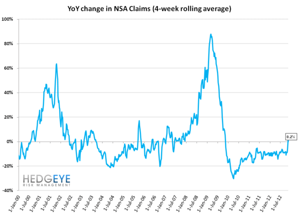INITIAL CLAIMS: UPDATE ON SANDY'S MEAN REVERSION - Initial Claims YoY  2