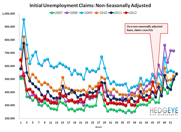 INITIAL CLAIMS: UPDATE ON SANDY'S MEAN REVERSION - NSA