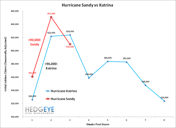 INITIAL CLAIMS: UPDATE ON SANDY'S MEAN REVERSION - Sandy Vs Katrina  2