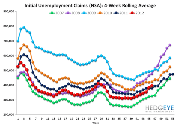 INITIAL CLAIMS: UPDATE ON SANDY'S MEAN REVERSION - rolling NSA