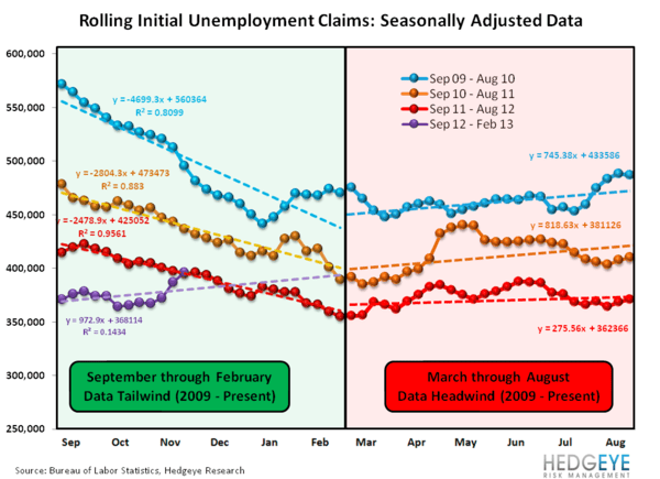 INITIAL CLAIMS: UPDATE ON SANDY'S MEAN REVERSION - seasonality