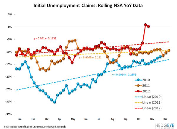 JOSHUA STEINER: INITIAL CLAIMS: UPDATE ON SANDY'S MEAN REVERSION - 4