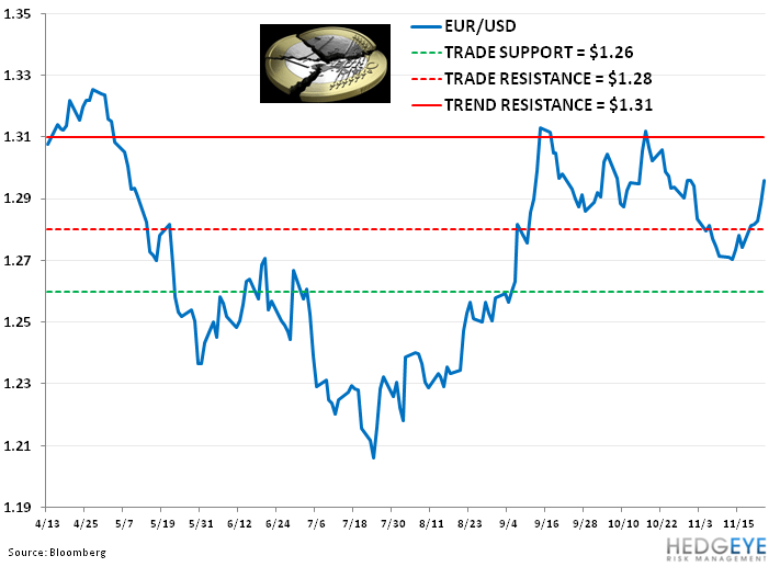 Weekly European Monitor: Groundhog Day - 33. EURUSD