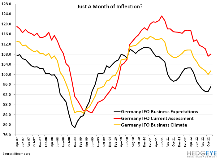 Weekly European Monitor: Groundhog Day - 33. IFO