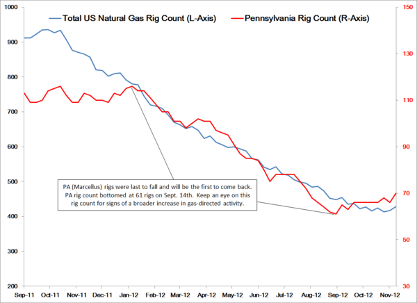 Natgas On The Move - natgasrig