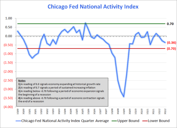 Employment Growth To Slow?  - Chicago Fed Explanation Slide normal