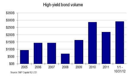 Is the Gilded Age of High Yield Over? - a3