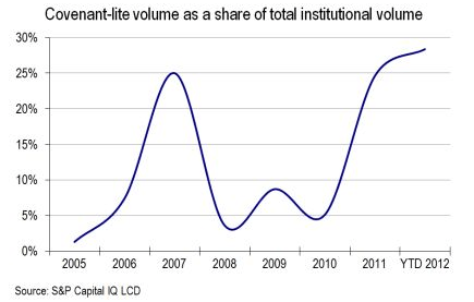 Is the Gilded Age of High Yield Over? - a4
