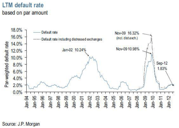 Is the Gilded Age of High Yield Over? - a6
