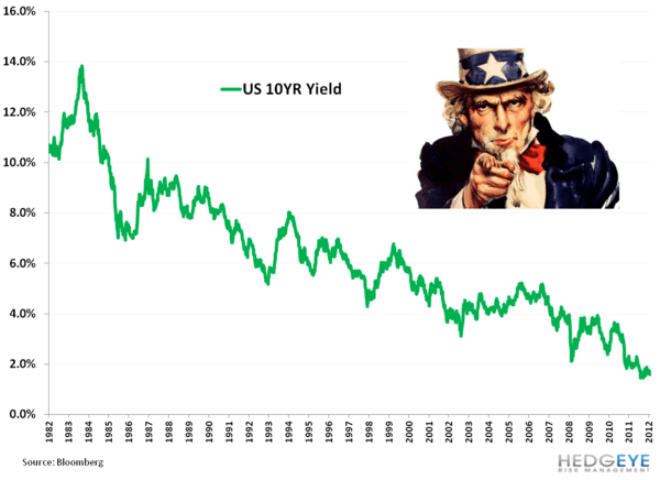 Is the Gilded Age of High Yield Over? - aa. 10yr