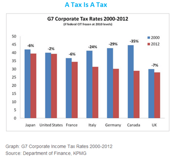 CHART OF THE DAY: Taxing Profits - 44. tax