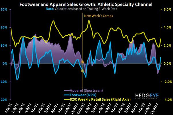 Athletic FW & Apparel Update Post Sandy - App FW 1yr
