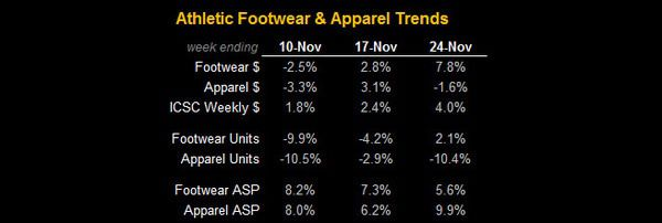 Athletic FW & Apparel Update Post Sandy - FW App table
