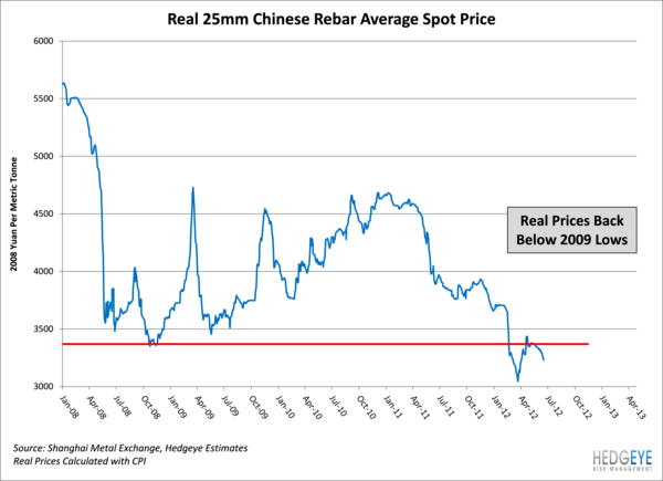 Bounce, Fail: Rebar Prices Falling Again - CAT - 1