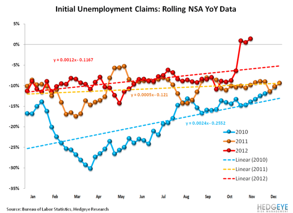 INITIAL CLAIMS: UNDERLYING TRENDS APPEAR RESILIENT - NSA Rolling YoY by year