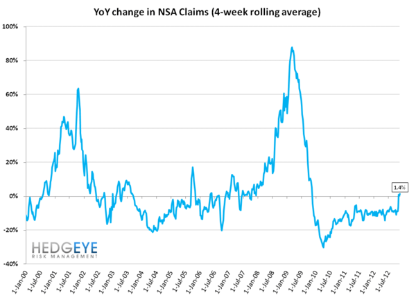 INITIAL CLAIMS: UNDERLYING TRENDS APPEAR RESILIENT - NSA YoY
