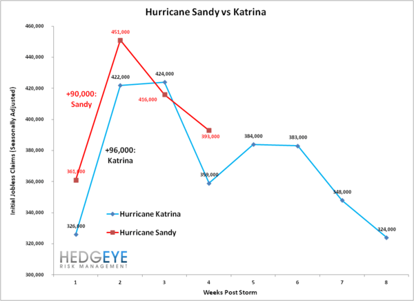 INITIAL CLAIMS: UNDERLYING TRENDS APPEAR RESILIENT - Sandy v Katrina