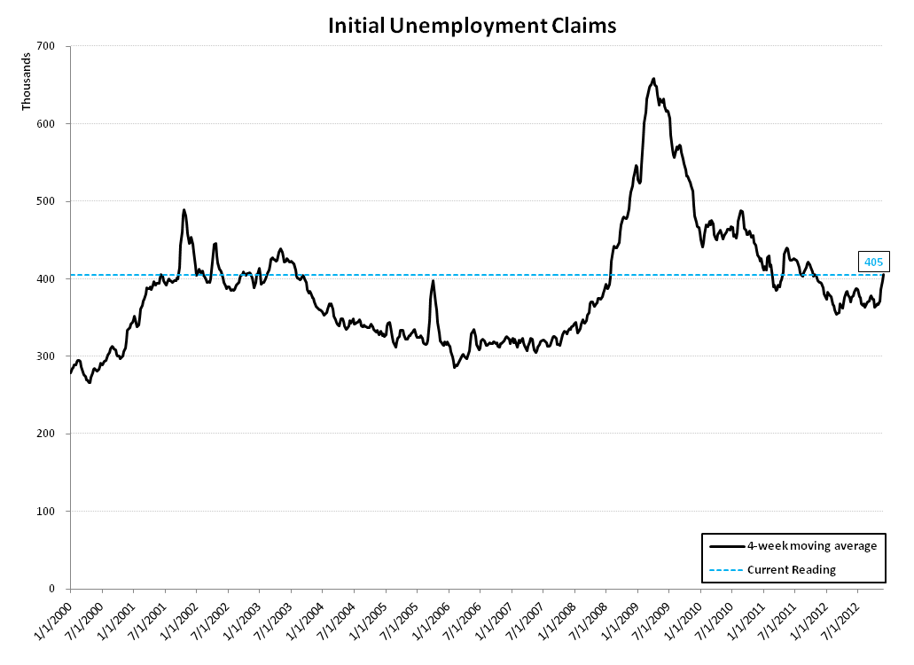 INITIAL CLAIMS: UNDERLYING TRENDS APPEAR RESILIENT - claims linear