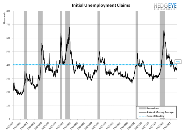 INITIAL CLAIMS: UNDERLYING TRENDS APPEAR RESILIENT - recession
