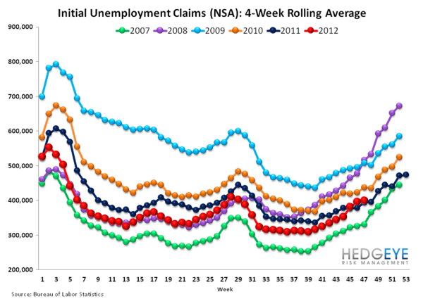 INITIAL CLAIMS: UNDERLYING TRENDS APPEAR RESILIENT - rolling NSA