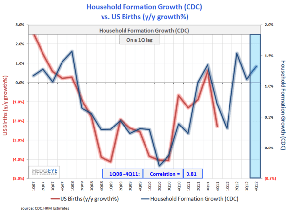 CHART OF THE DAY: America Reborn? - 55.household