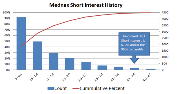 "MD: A ""Short"" Thing? - mednax"