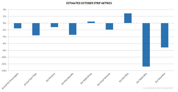 CHART DU JOUR: DATA SUGGESTING A WEAK OCTOBER ON THE STRIP  - STRIP