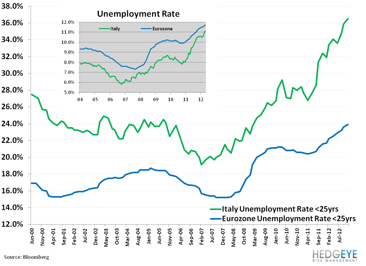 Weekly European Monitor: Padding Greece's Pocket - cc. unemploy eur and italia