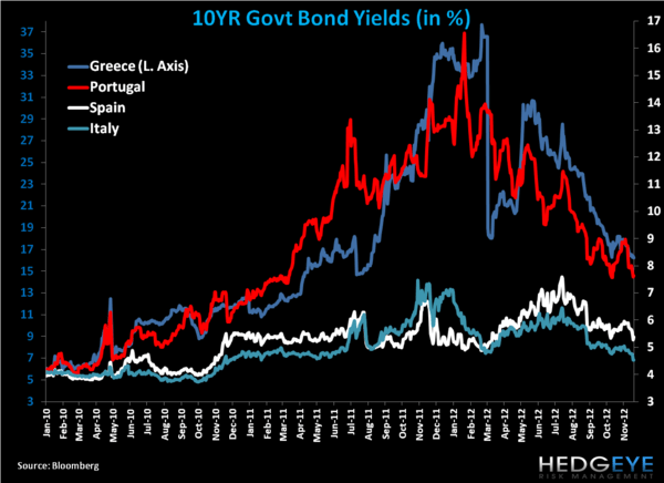 Weekly European Monitor: Padding Greece's Pocket - cc. yields