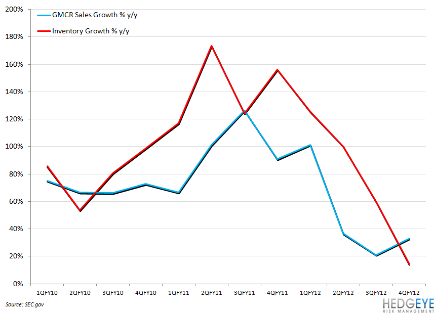 GMCR VOLATILITY CONTINUES - gmcr inv growth sales growth