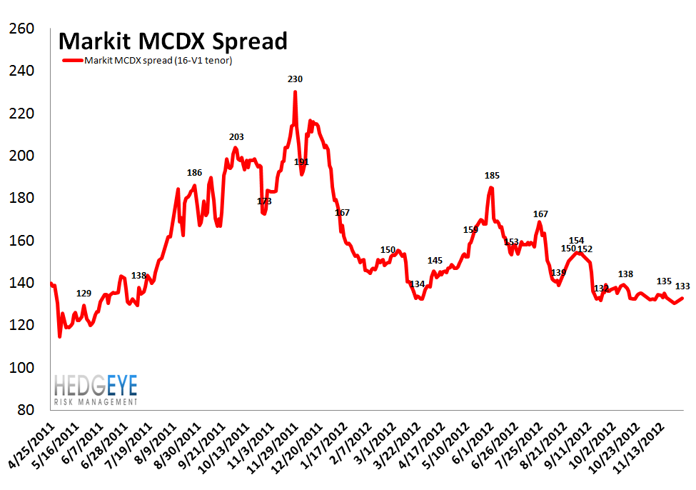 MONDAY MORNING RISK MONITOR: MOST METRICS POSITIVE, BUT WATCH CHINESE STEEL - MCDX