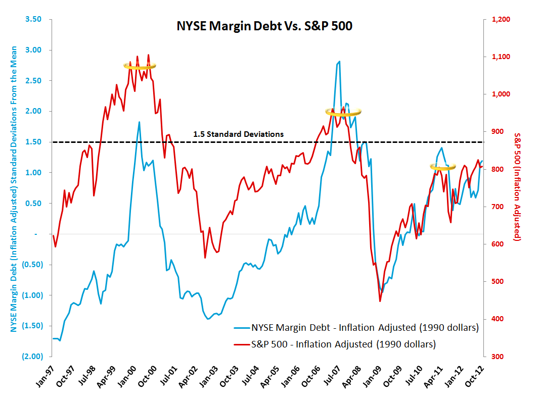 MONDAY MORNING RISK MONITOR: MOST METRICS POSITIVE, BUT WATCH CHINESE STEEL - NYSE margin debt