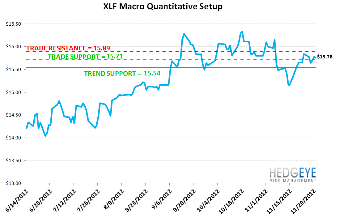 MONDAY MORNING RISK MONITOR: MOST METRICS POSITIVE, BUT WATCH CHINESE STEEL - XLF