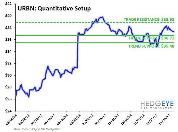 URBN: Idea Alert - URBN TTT levels